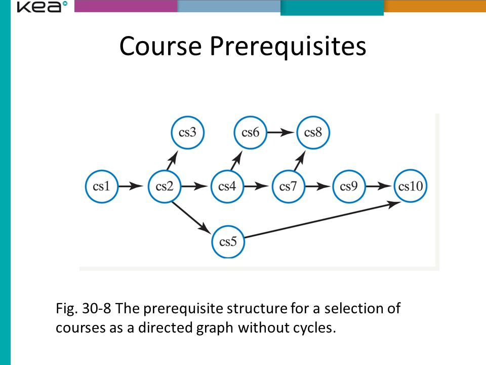 Course Prerequisites Fig.