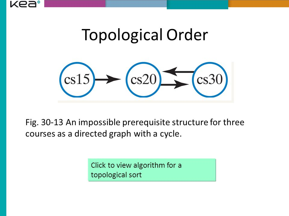 Topological Order Fig. 30-13 An impossible prerequisite structure for three courses as a directed graph with a cycle.