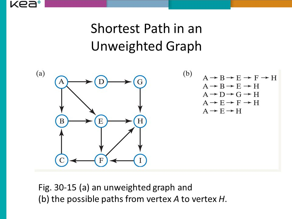 Shortest Path in an Unweighted Graph