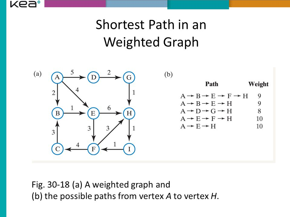 Shortest Path in an Weighted Graph