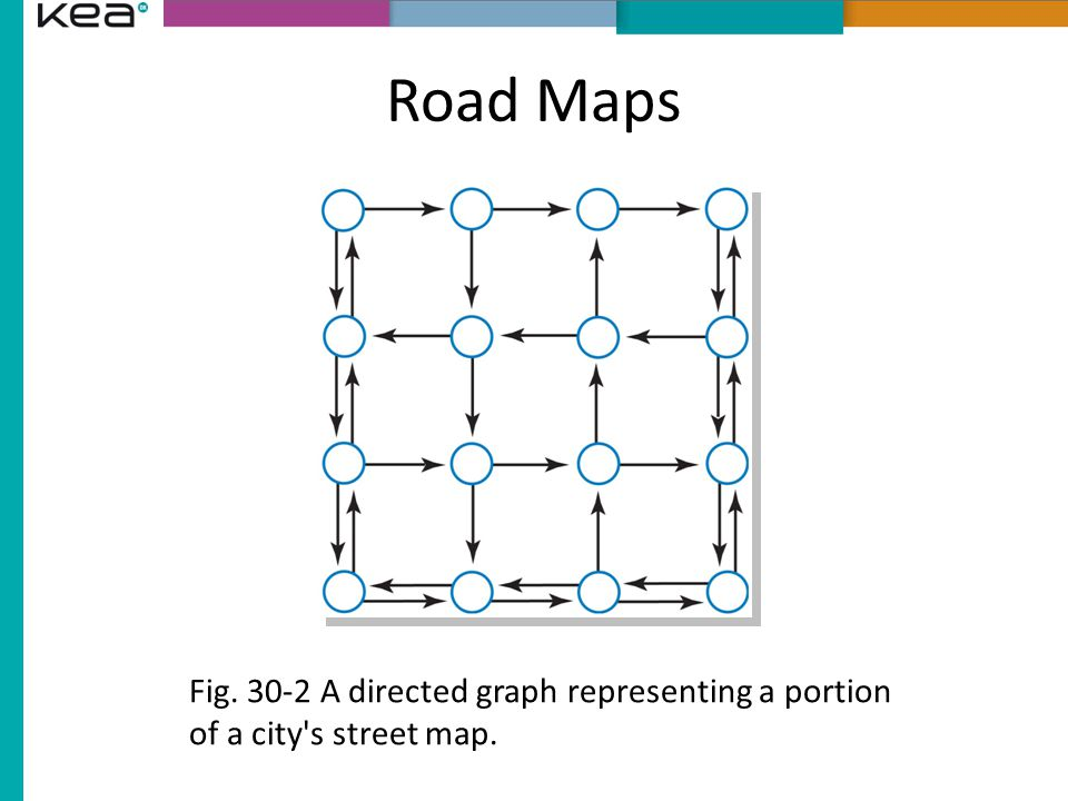 Road Maps Fig. 30-2 A directed graph representing a portion of a city s street map.