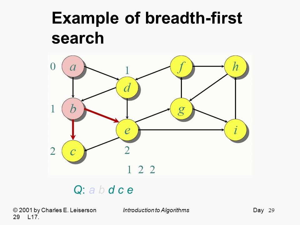 Example of breadth-first search