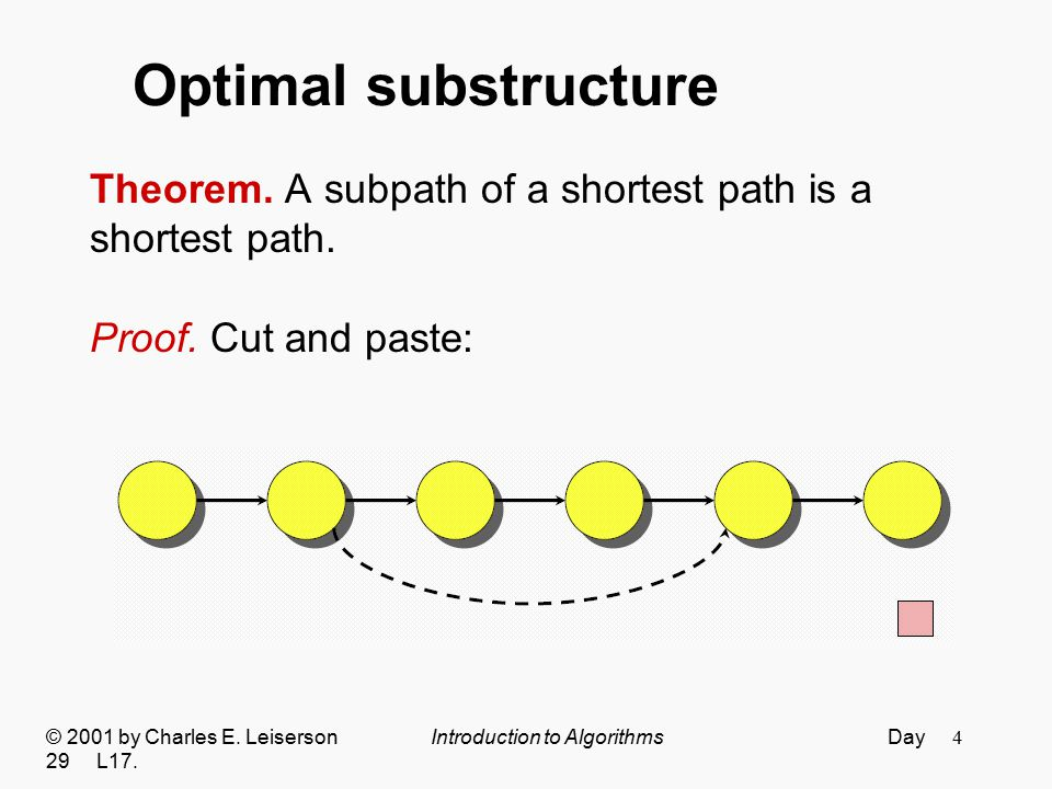 Optimal substructure Theorem. A subpath of a shortest path is a
