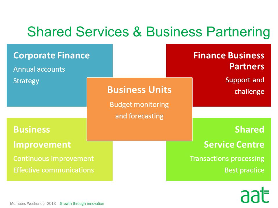 Shared Services & Business Partnering