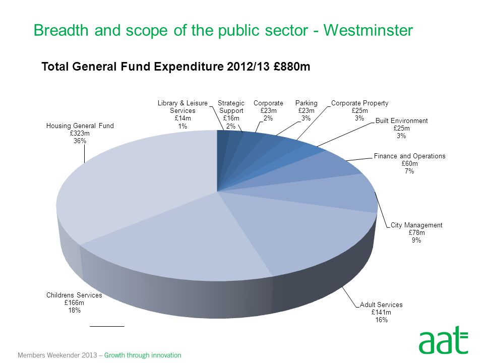 Breadth and scope of the public sector - Westminster