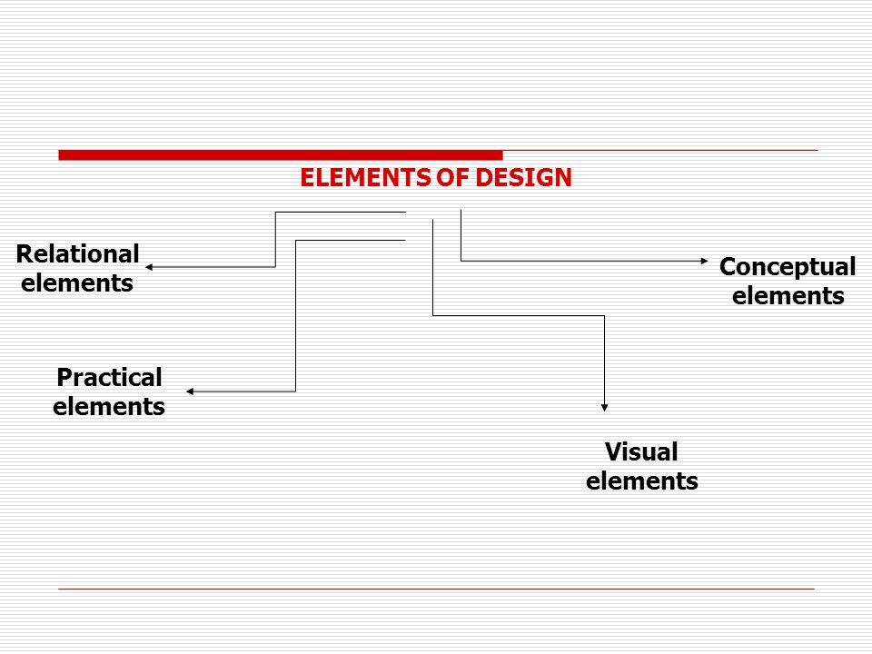 ELEMENTS OF DESIGN Relational elements Conceptual elements Practical elements Visual elements