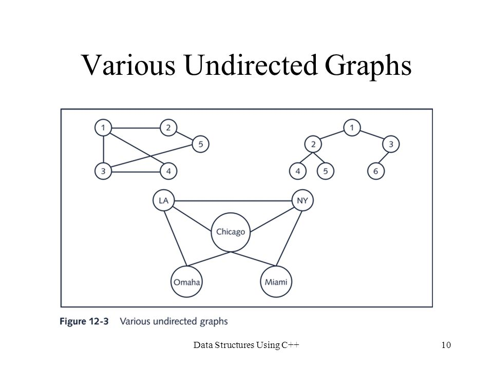 Various Undirected Graphs