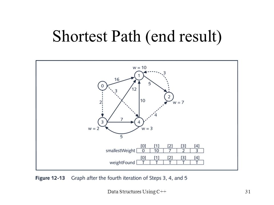 Shortest Path (end result)