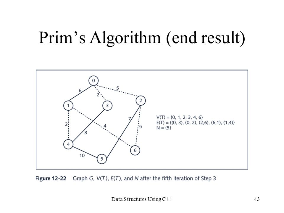Prim's Algorithm (end result)