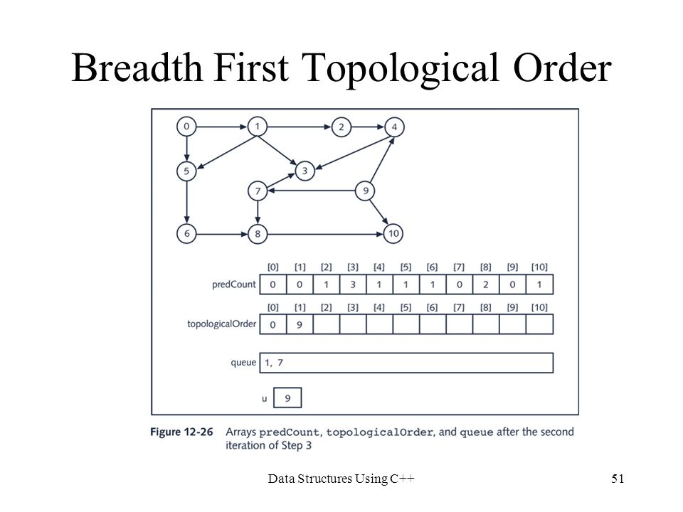 Breadth First Topological Order