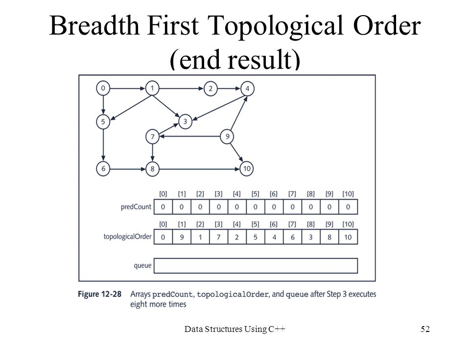 Breadth First Topological Order (end result)