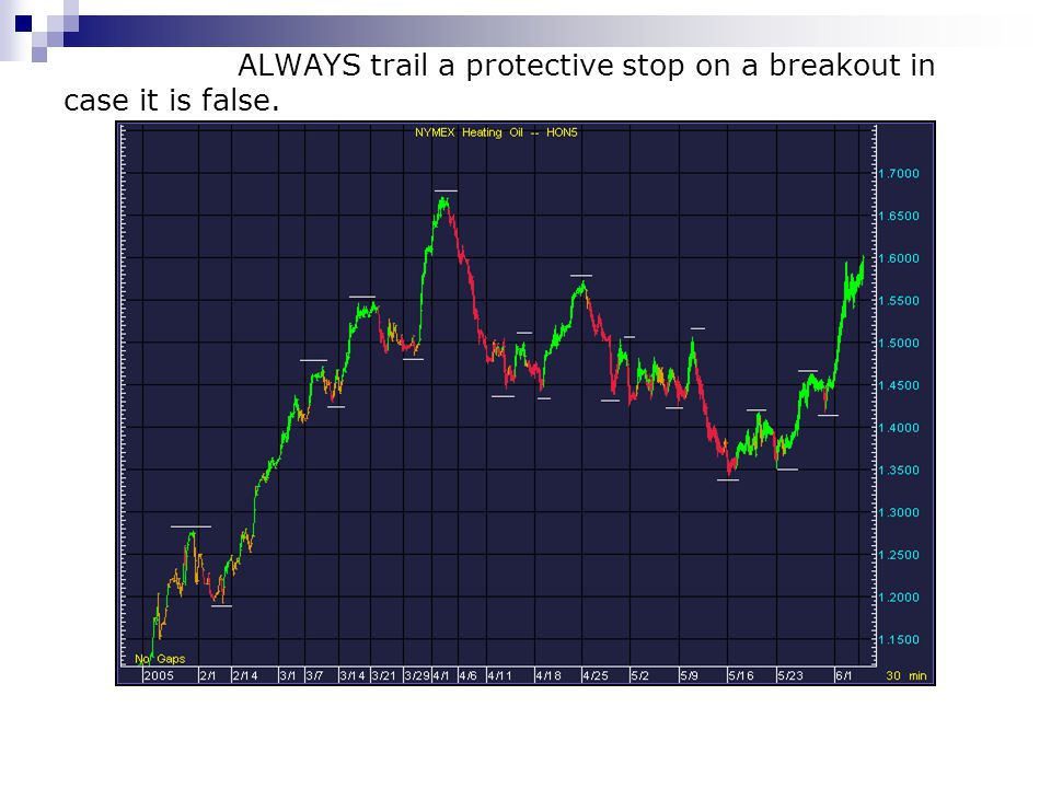 ALWAYS trail a protective stop on a breakout in case it is false.