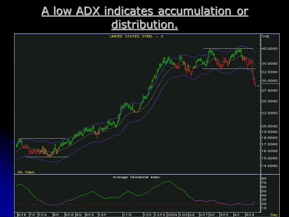 A low ADX indicates accumulation or distribution.