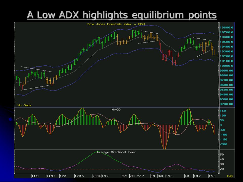 A Low ADX highlights equilibrium points