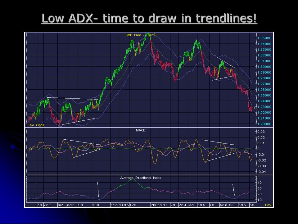 Low ADX- time to draw in trendlines!