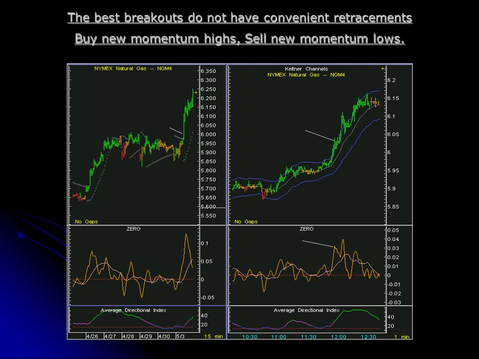 The best breakouts do not have convenient retracements Buy new momentum highs, Sell new momentum lows.