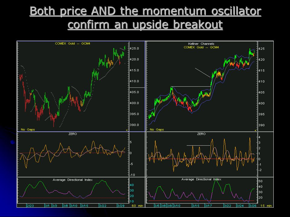Both price AND the momentum oscillator confirm an upside breakout