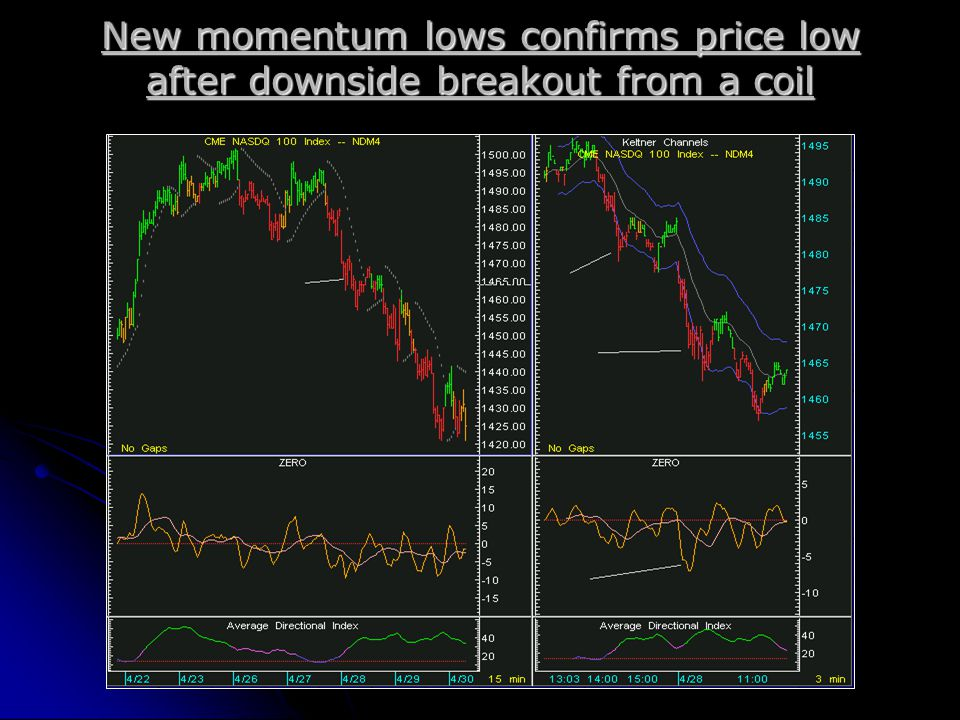 New momentum lows confirms price low after downside breakout from a coil