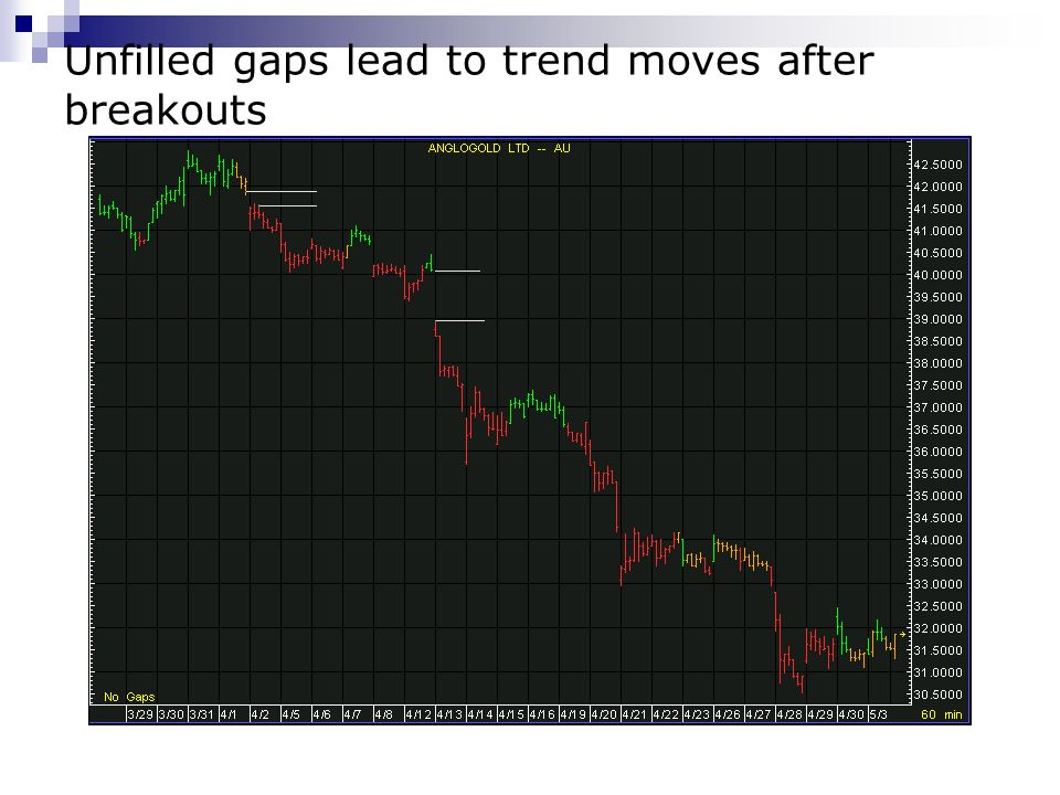 Unfilled gaps lead to trend moves after breakouts