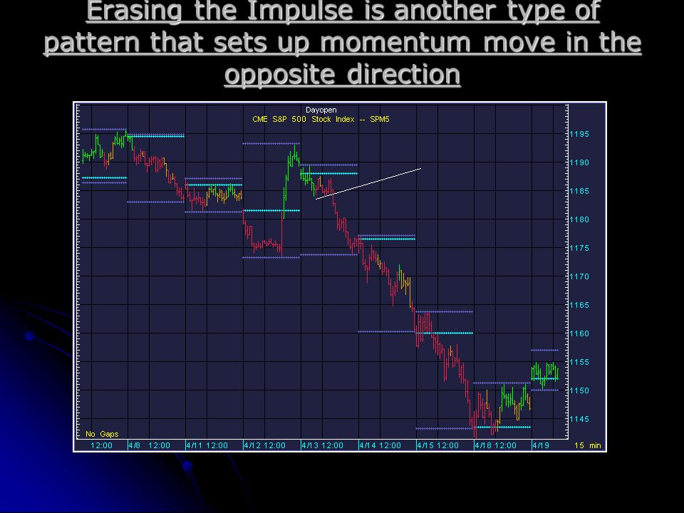 Erasing the Impulse is another type of pattern that sets up momentum move in the opposite direction