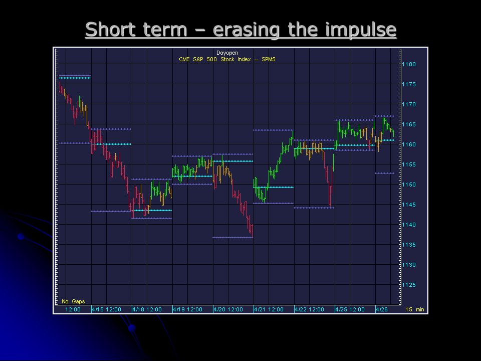 Short term – erasing the impulse