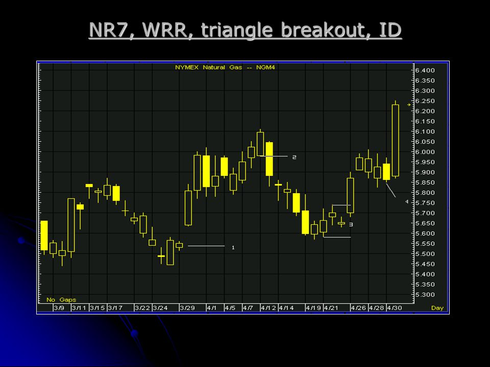 NR7, WRR, triangle breakout, ID