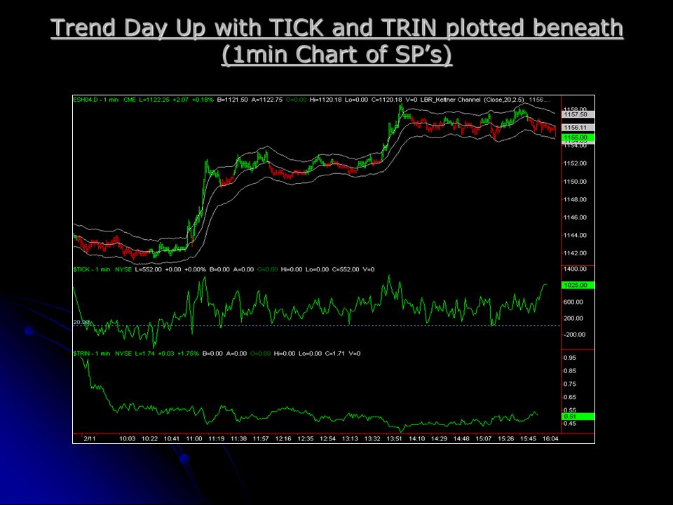 Trend Day Up with TICK and TRIN plotted beneath (1min Chart of SP's)