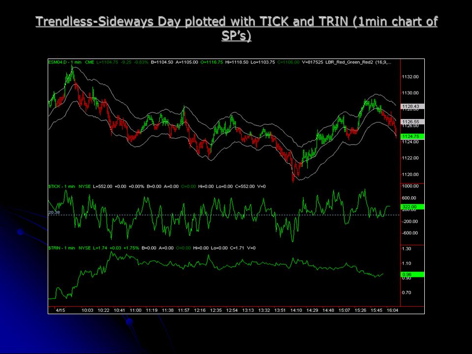 Trendless-Sideways Day plotted with TICK and TRIN (1min chart of SP's)