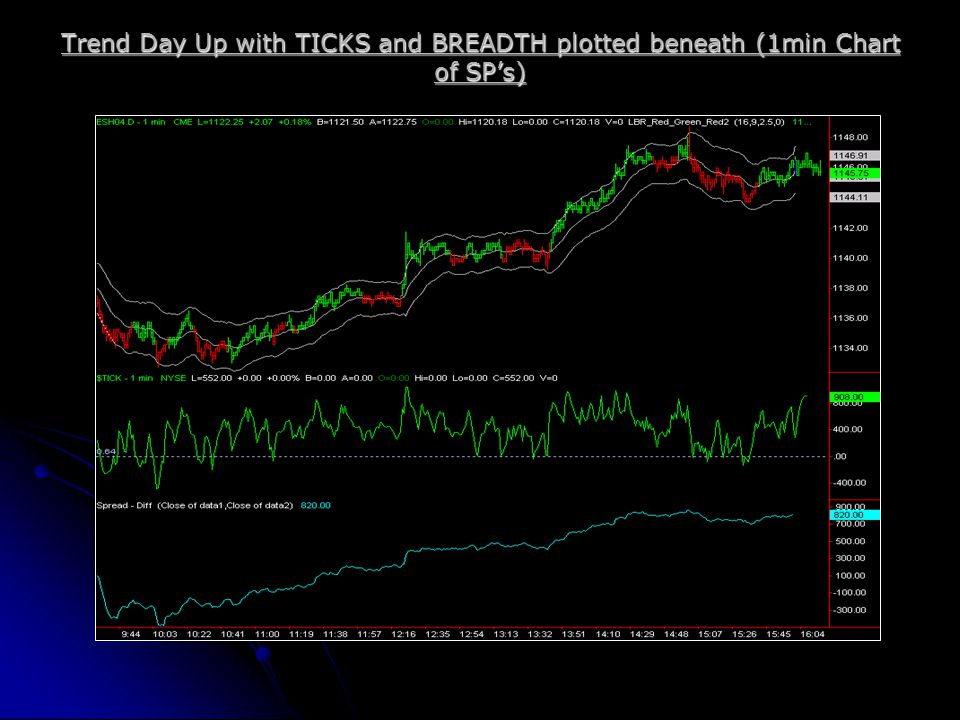 Trend Day Up with TICKS and BREADTH plotted beneath (1min Chart of SP's)