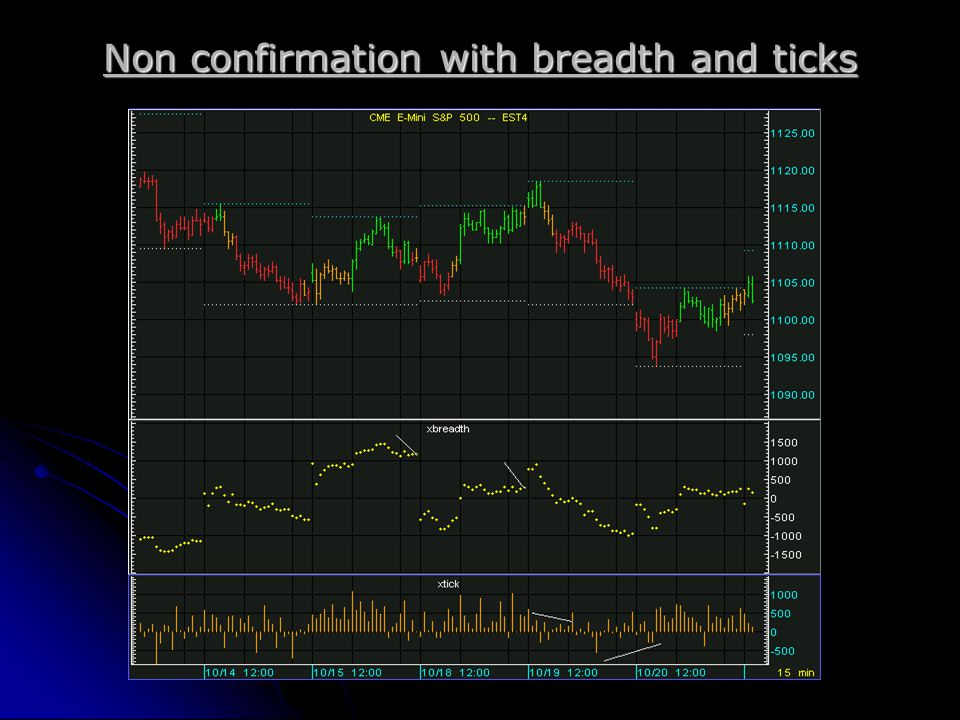 Non confirmation with breadth and ticks
