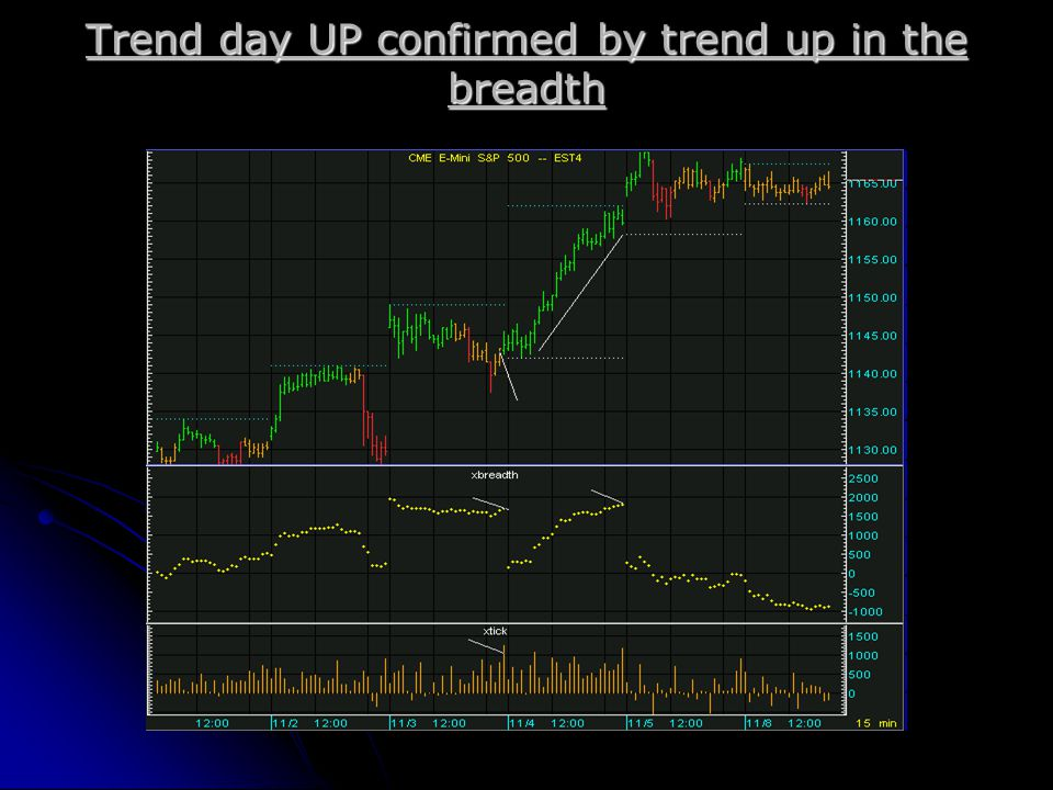 Trend day UP confirmed by trend up in the breadth