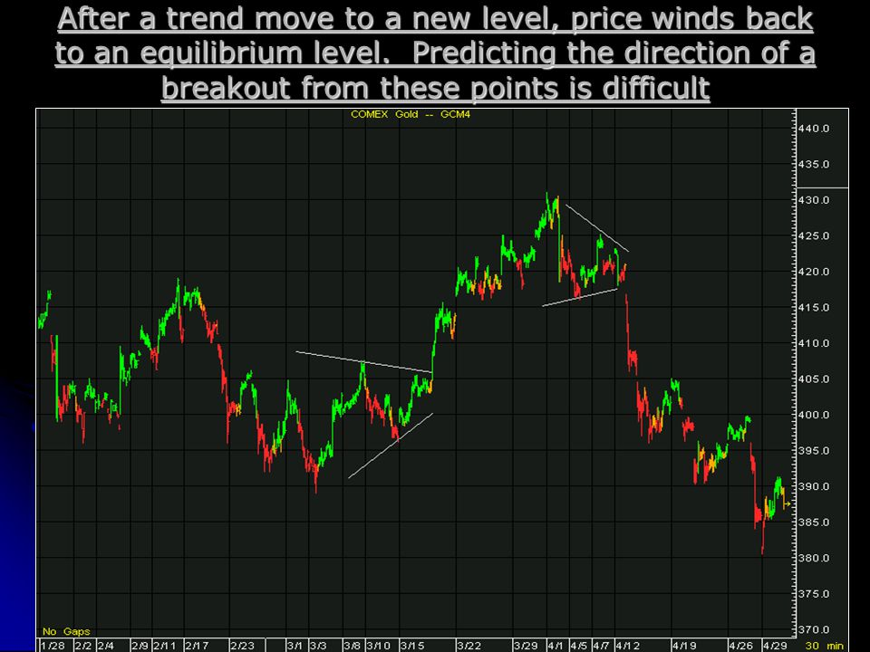 After a trend move to a new level, price winds back to an equilibrium level.