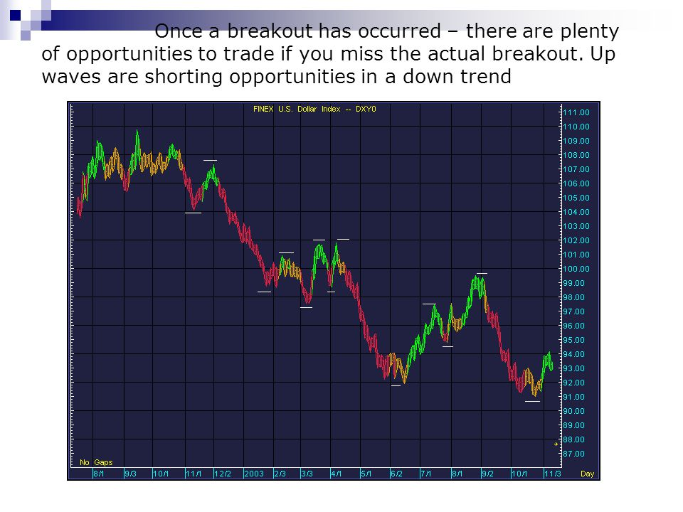 Once a breakout has occurred – there are plenty of opportunities to trade if you miss the actual breakout.