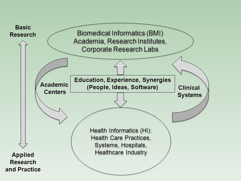 Basic Research Biomedical Informatics (BMI) Academia, Research Institutes, Corporate Research Labs.