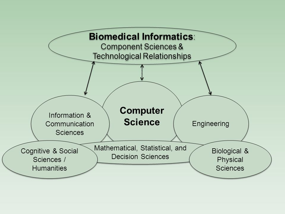 Biomedical Informatics: Component Sciences & Technological Relationships