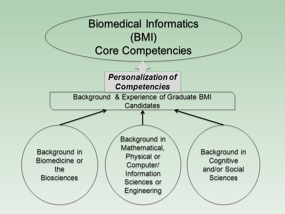 Personalization of Competencies