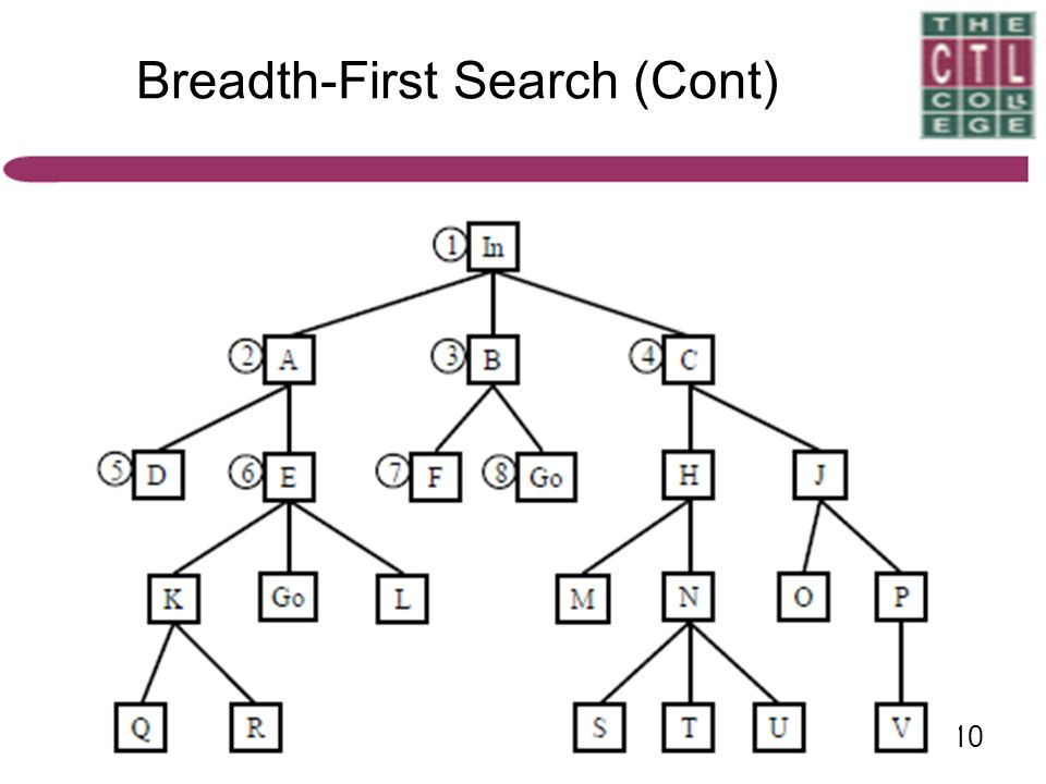 Breadth-First Search (Cont)
