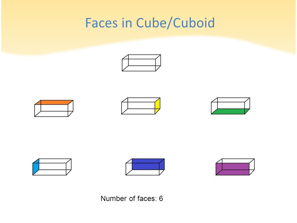 Faces in Cube/Cuboid Number of faces: 6