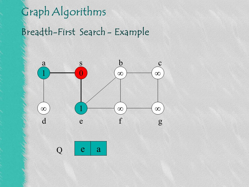 Breadth-First Search - Example