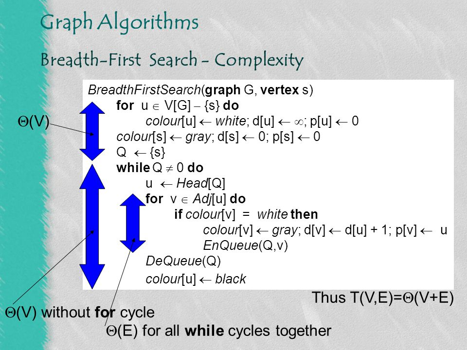 Breadth-First Search - Complexity
