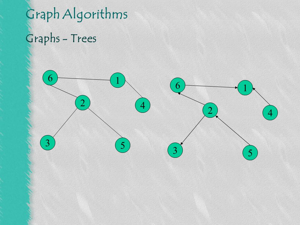 Graphs - Trees 6 1 6 1 2 4 2 4 3 5 3 5