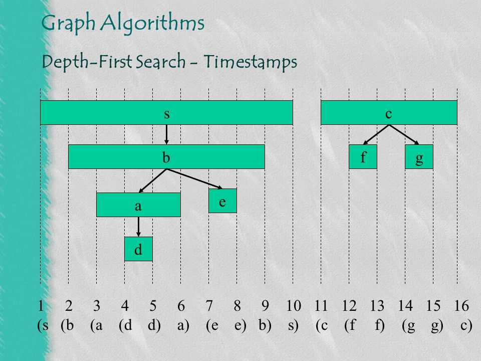 Depth-First Search - Timestamps
