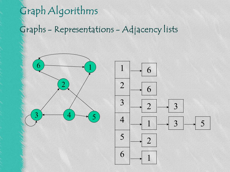Graphs - Representations - Adjacency lists