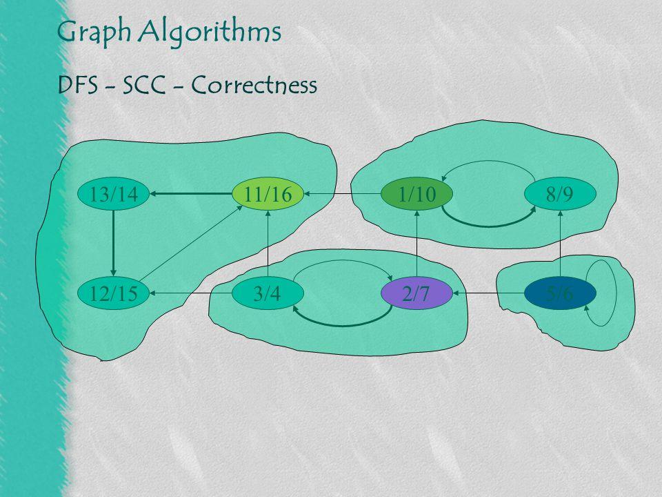 DFS - SCC - Correctness 13/14 11/16 1/10 8/9 12/15 3/4 2/7 5/6
