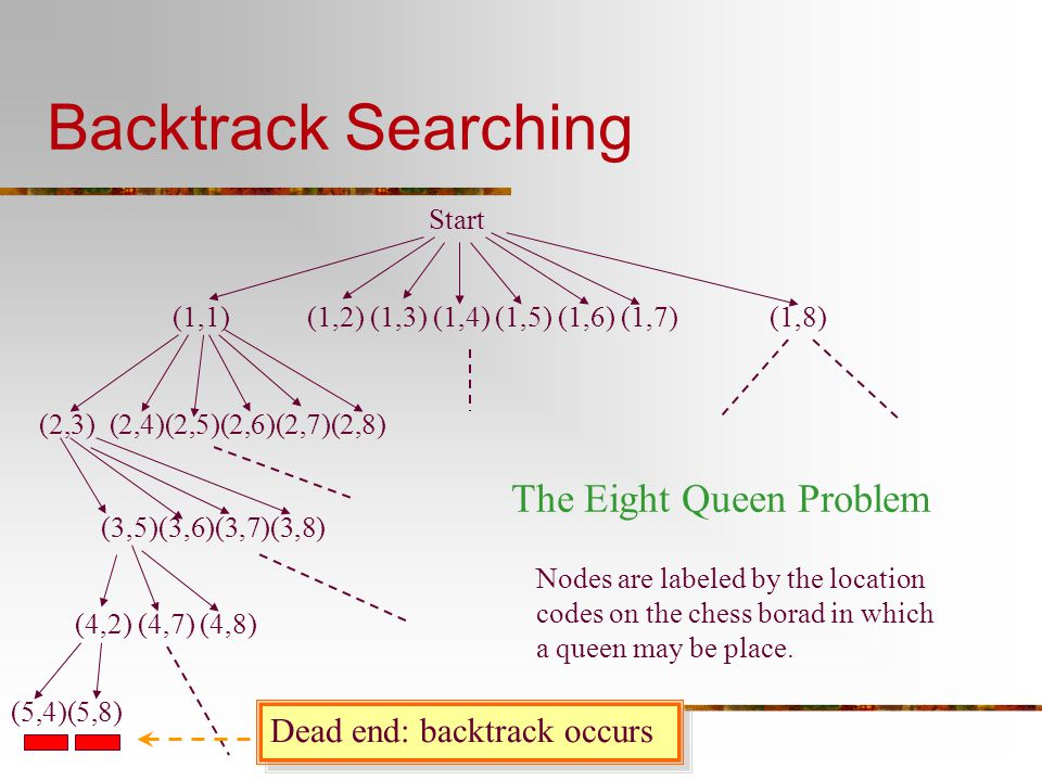 Backtrack Searching The Eight Queen Problem Dead end: backtrack occurs
