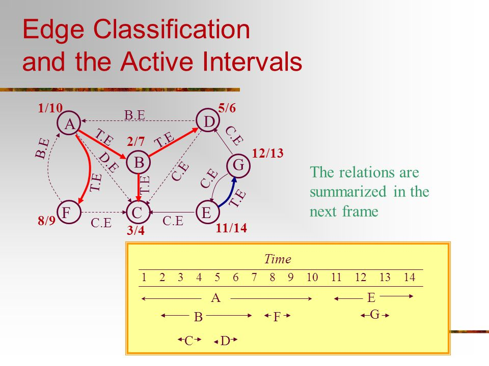 Edge Classification and the Active Intervals