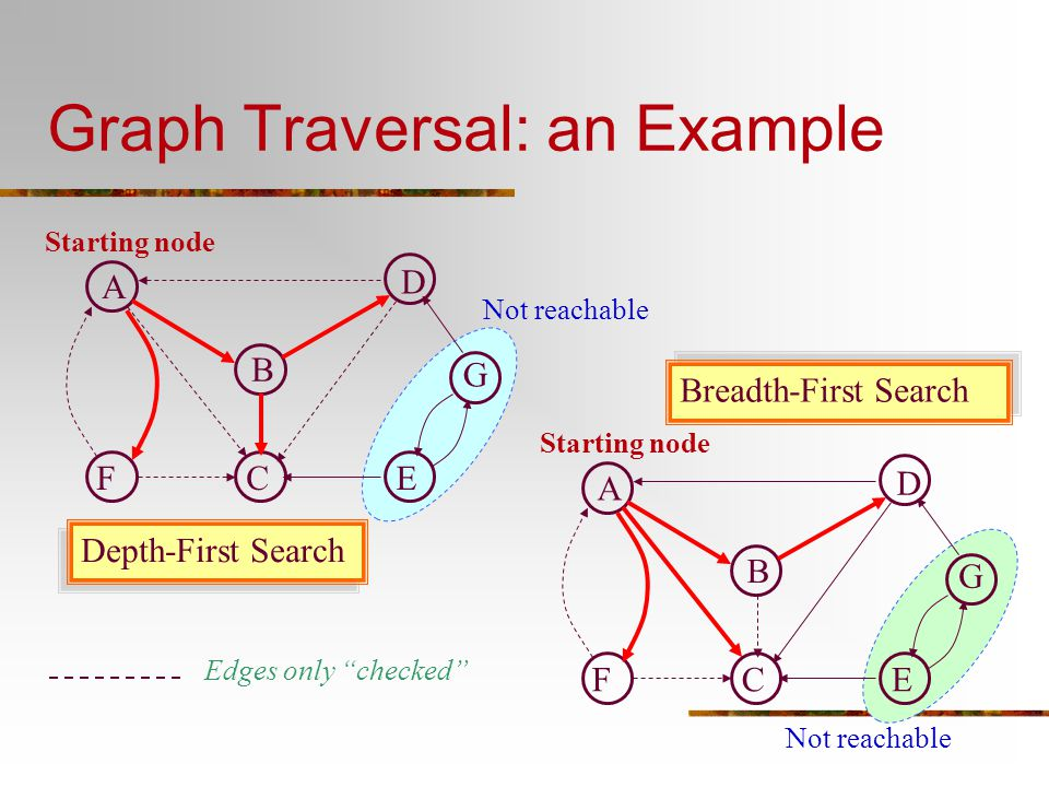 Graph Traversal: an Example