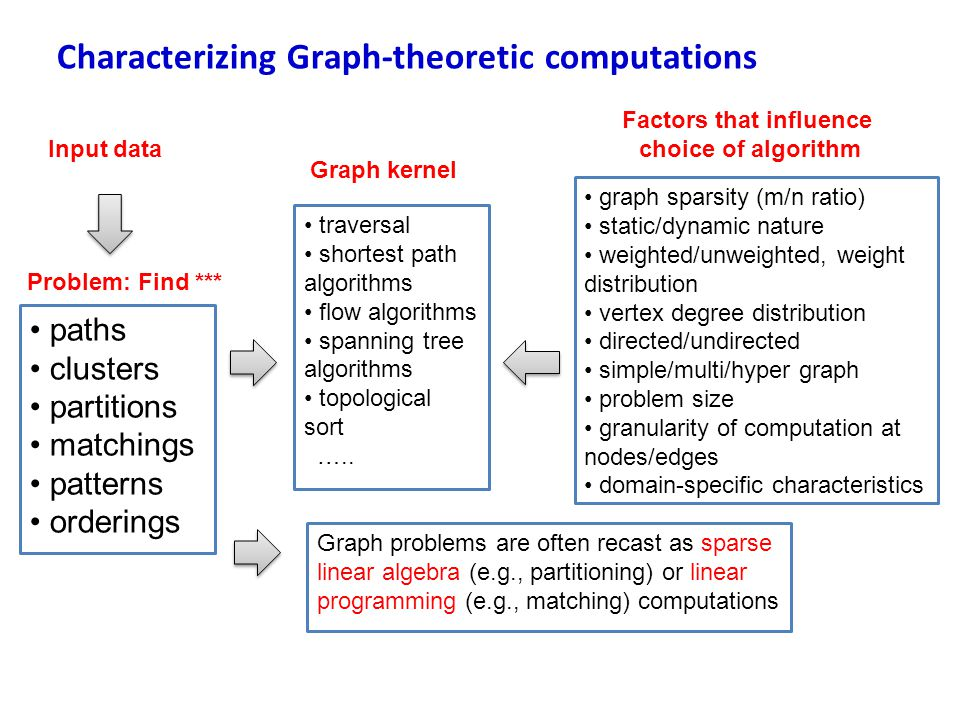 Characterizing Graph-theoretic computations