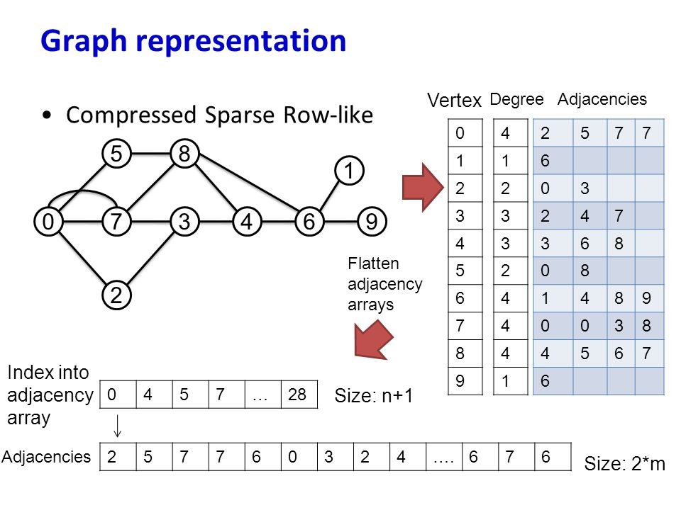 Graph representation Compressed Sparse Row-like 5 8 1 7 3 4 6 9 2