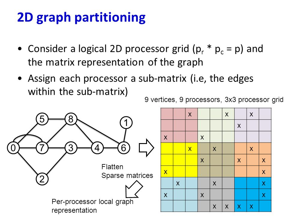 2D graph partitioning Consider a logical 2D processor grid (pr * pc = p) and the matrix representation of the graph.